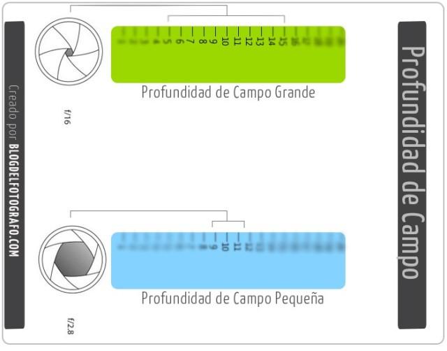 Profundidad-de-Campo
